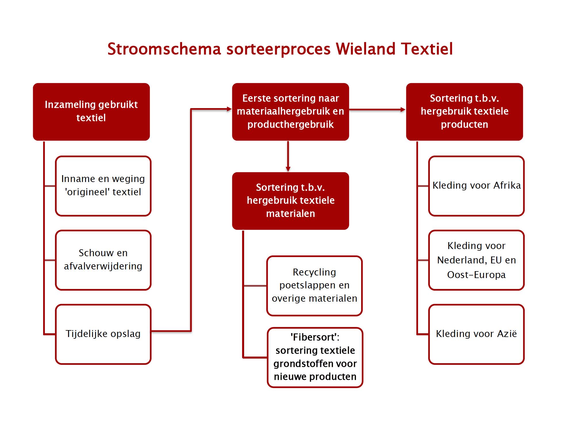 Kleding In Nederland.Inkoop Sortering Ingezameld Textiel Wieland Textiles